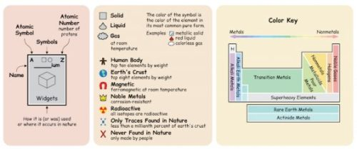 Periodic table displays how each element is used dummr periodic table displays how each element is used urtaz Choice Image